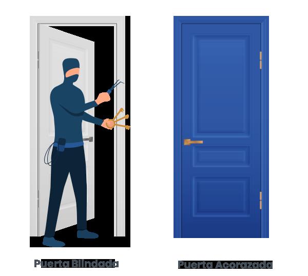 Puerta Acorazada Y Puerta Blindada Diferencias Precios Y Consejos